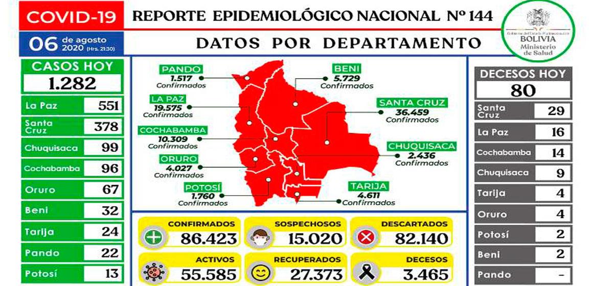 COVID-19: Se reportan 1.282 contagios nuevos y el número de pacientes recuperados supera los 27.300